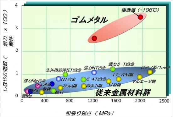 ゴムメタル図